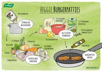 Veggie Burger Patties Rezept